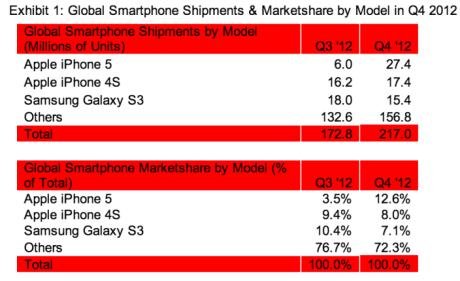 strategy-analytics-feb-2013