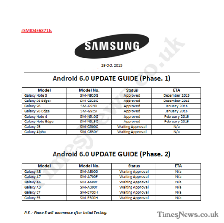 Samsung Galaxy Android Marshmallow Roadmap. Foto: TimesNews.co.uk