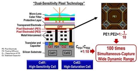 Ved at tilføje en ekstra pixel-elektrode kan man fange endnu mere lys og få 100 gange bedre billeddynamik. (Foto: Producent)