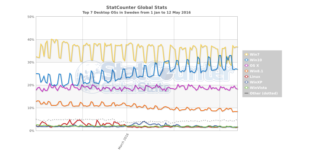 Grafik: StatCounter
