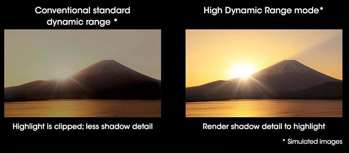 Eksempel på forskelle mellem SDR (Standard Dynamic Range) og HDR (High Dynamic Range). Grafik: Sony