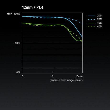 Panasonics egne målinger indikerer meget ensartet skarphed for en vidvinkel. Det stemmer godt med virkeligheden. (Foto: Producent)