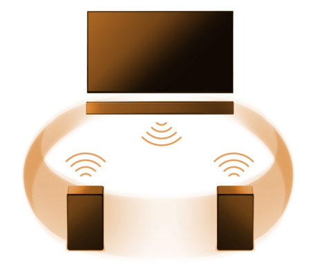 Mange multirumssystemer kan konfigureres i surround, med soundbar foran og trådløse højttalere bagved. Illustration: Sony