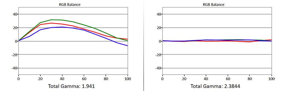Til venstre ser vi farvebalancen, som den er lige ud af æsken: Ujævn hen over gråskalaen. Til højre efter kalibrering: Snorlige. Illustration: Gorm Sørensen
