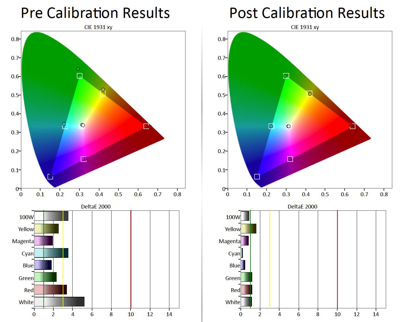 Til venstre ses farverummet før kalibrering. Ikke nogen krise, men for høj delta-afvigelse. Til højre ses det efter kalibrering – med en delta-afvigelse på nul og niks. Illustration: Gorm Sørensen